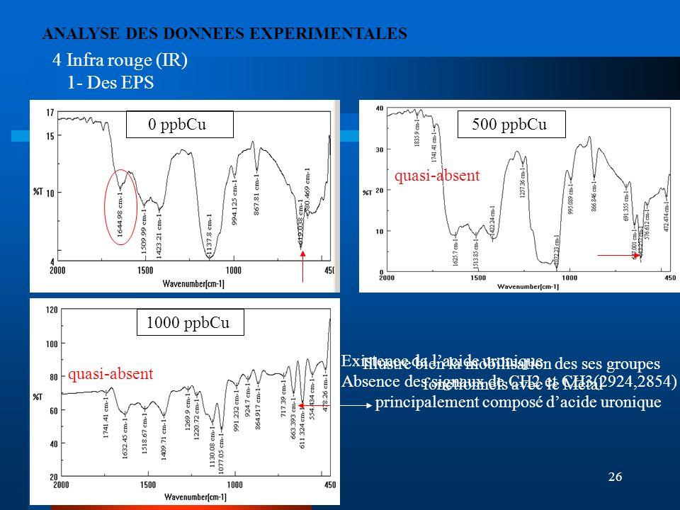 CHARME26 0 ppbCu500 ppbCu 1000 ppbCu 4 Infra rouge (IR) 1- Des EPS ANALYSE DES DONNEES EXPERIMENTALES Illustre bien la mobilisation des ses groupes fo