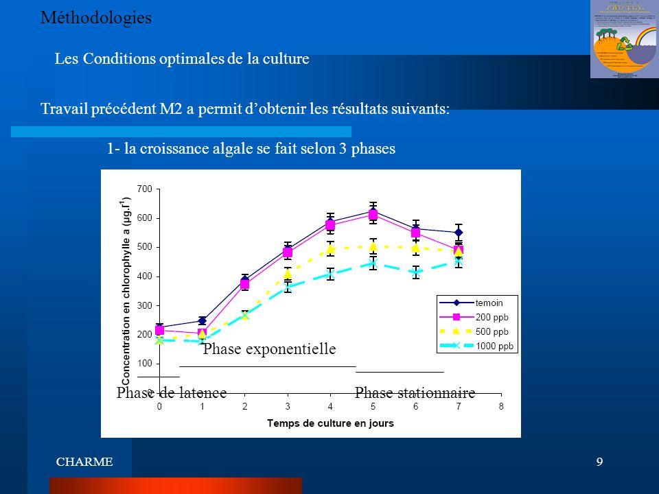CHARME10 Méthodologies 2- la production de polysaccharides est maximale à la phase stationnaire Pour obtenir le maximum dexsudation Travail dans les mêmes conditions - dans une chambre thermostatée 17°C - Éclairement contenu - larrêt de la culture à la phase stationnaire - Double densité cellulaire - Augmentation de volume 4 fois On a ajouté Phase stationnaire