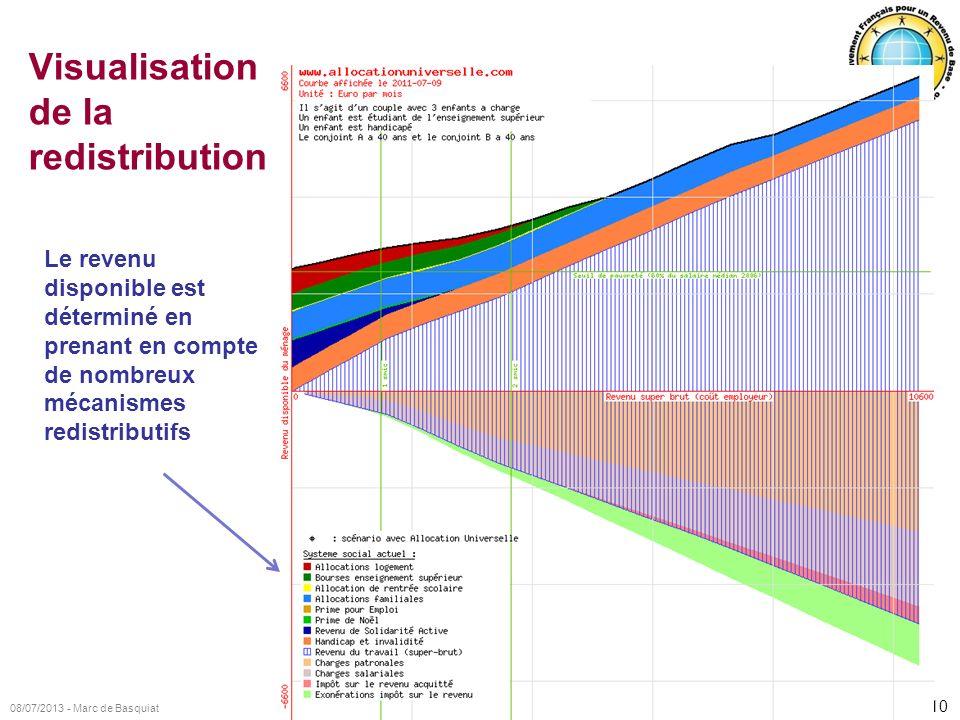 10 08/07/2013 - Marc de Basquiat Visualisation de la redistribution Le revenu disponible est déterminé en prenant en compte de nombreux mécanismes red