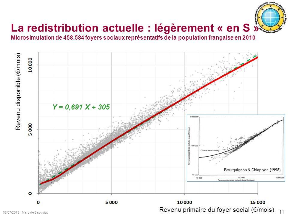 11 08/07/2013 - Marc de Basquiat Revenu primaire du foyer social (/mois) Revenu disponible (/mois) La redistribution actuelle : légèrement « en S » Mi