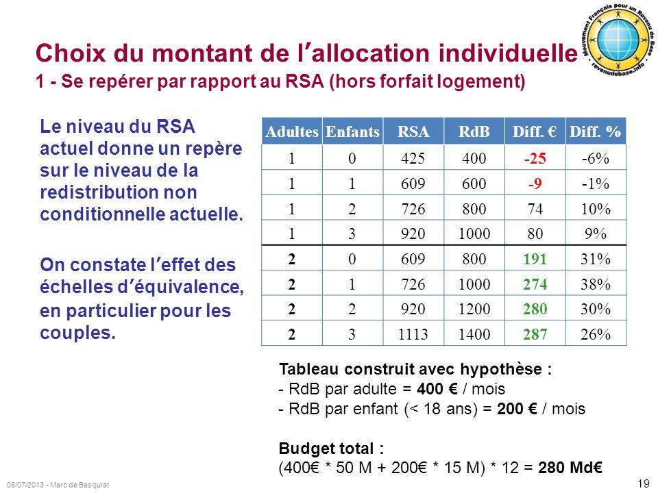 19 08/07/2013 - Marc de Basquiat Choix du montant de lallocation individuelle 1 - Se repérer par rapport au RSA (hors forfait logement) Le niveau du R