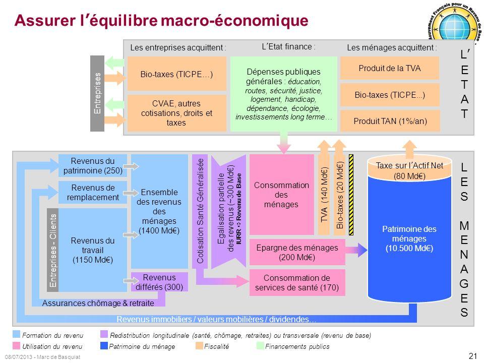 21 08/07/2013 - Marc de Basquiat L E T A T LESMENAGESLESMENAGES Revenus du travail (1150 Md) Revenus de remplacement Revenus du patrimoine (250) Ensem