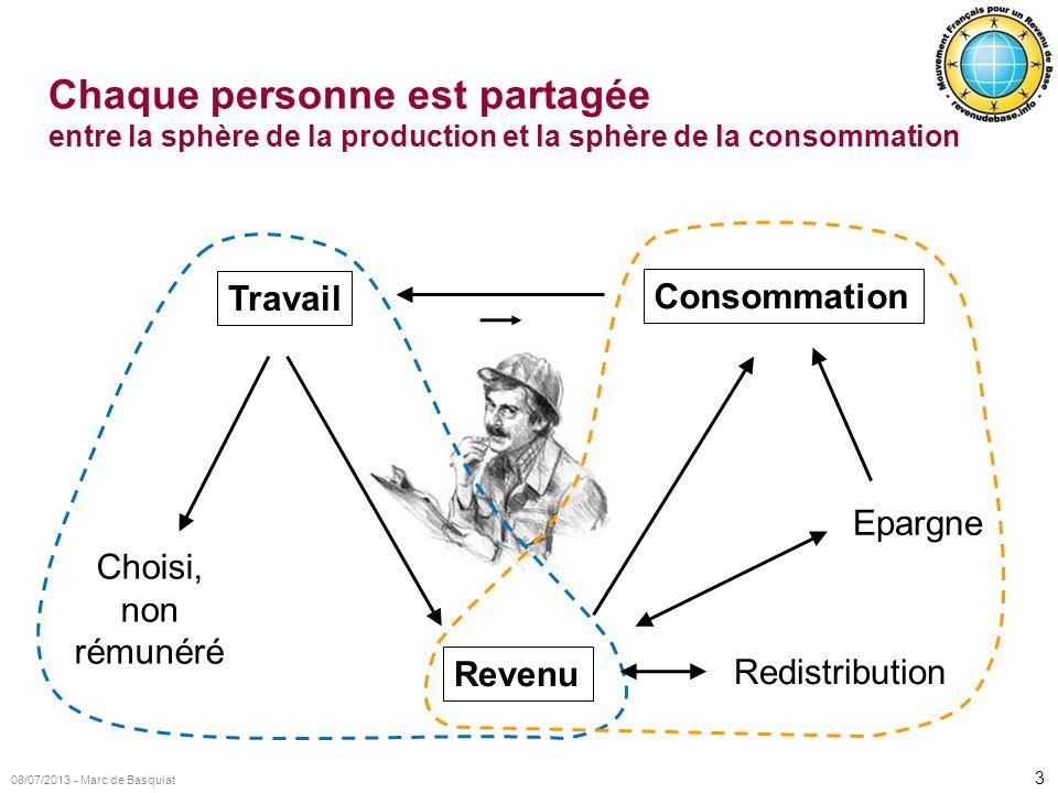 3 08/07/2013 - Marc de Basquiat Chaque personne est partagée entre la sphère de la production et la sphère de la consommation Revenu Consommation Trav