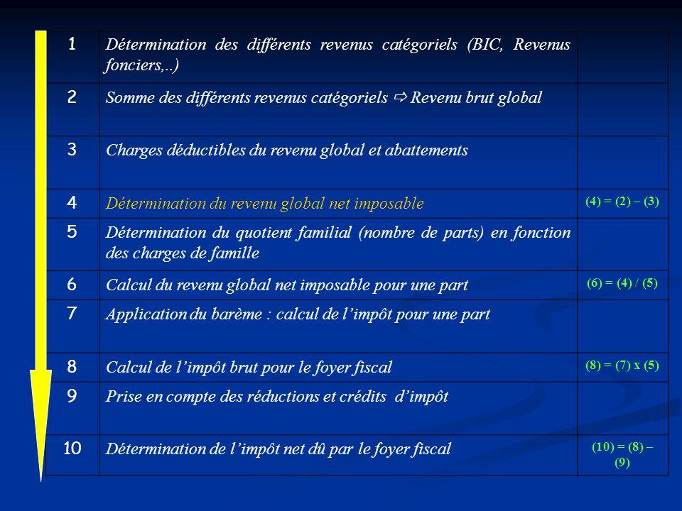 1 Détermination des différents revenus catégoriels (BIC, Revenus fonciers,..) 2 Somme des différents revenus catégoriels Revenu brut global 3 Charges
