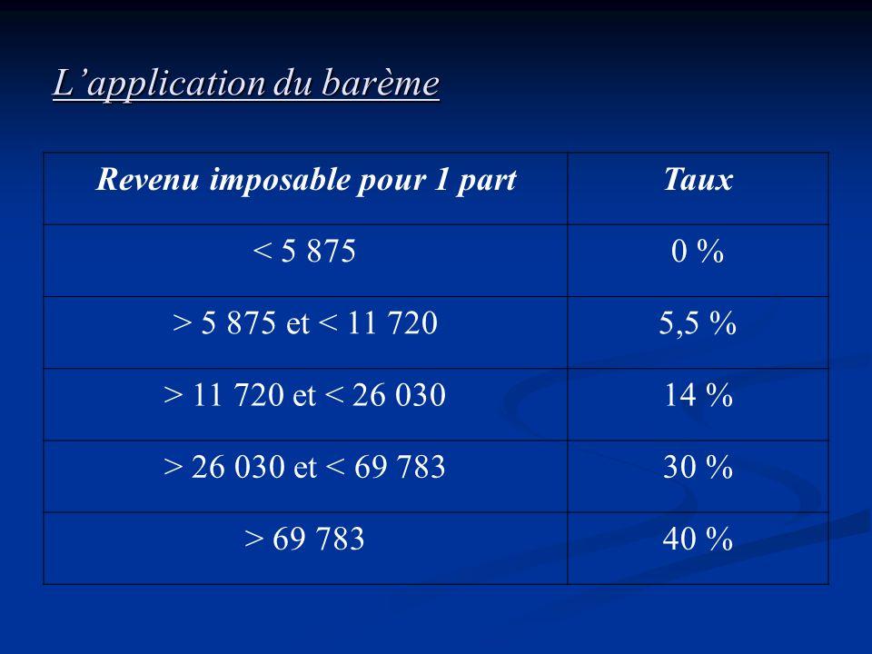 Lapplication du barème Revenu imposable pour 1 partTaux < 5 8750 % > 5 875 et < 11 7205,5 % > 11 720 et < 26 03014 % > 26 030 et < 69 78330 % > 69 783