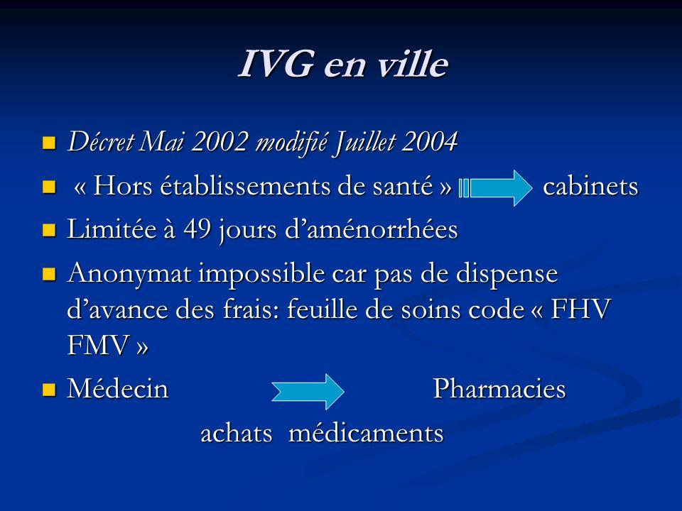IVG en ville Médecin CONVENTIONNE Médecin CONVENTIONNE GM,GO,MG(«justifiant d1 pratique régulière ») GM,GO,MG(«justifiant d1 pratique régulière ») fiche liaison/ fiche DDASS fiche liaison/ fiche DDASS Medecin établissement réferent Medecin établissement réferent formation/évaluation formation/évaluation Décret 3 Mai 2002 modifié le 1 Juillet 2004 (JO) Décret 3 Mai 2002 modifié le 1 Juillet 2004 (JO)