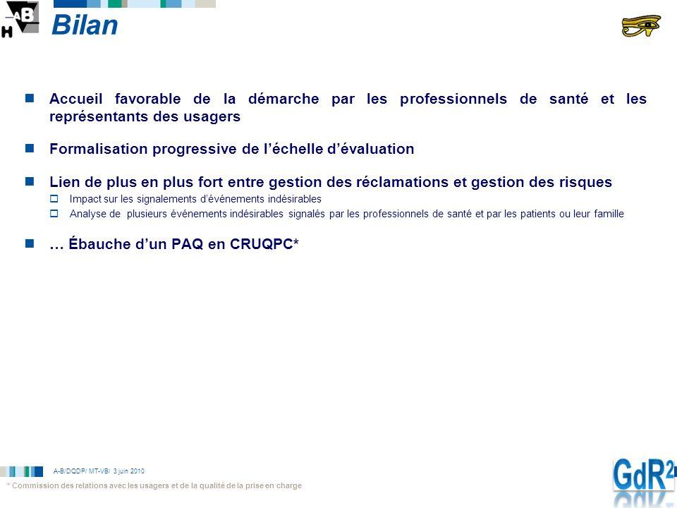 A-B/DQDP/ MT-VB/ 3 juin 2010 Bilan Accueil favorable de la démarche par les professionnels de santé et les représentants des usagers Formalisation pro