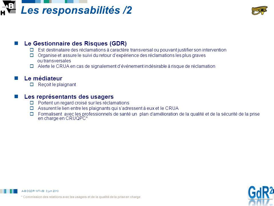 A-B/DQDP/ MT-VB/ 3 juin 2010 Les responsabilités /2 Le Gestionnaire des Risques (GDR) Est destinataire des réclamations à caractère transversal ou pou