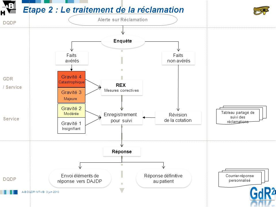 A-B/DQDP/ MT-VB/ 3 juin 2010 Etape 2 : Le traitement de la réclamation Faits avérés Faits avérés Service Gravité 1 Insignifiant Gravité 2 Modérée Grav