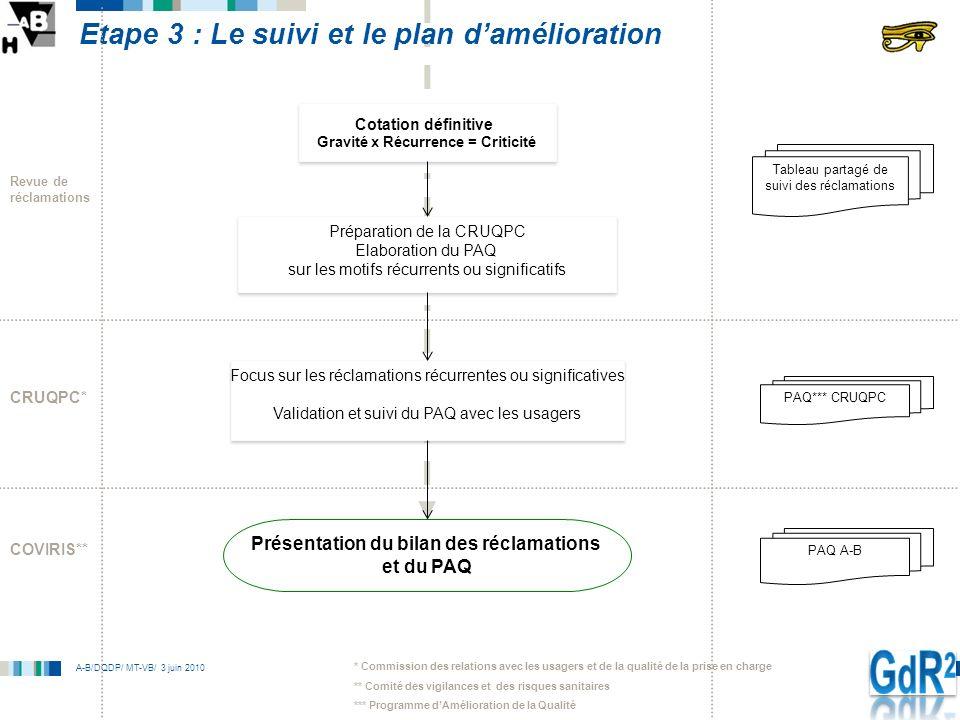 A-B/DQDP/ MT-VB/ 3 juin 2010 Etape 3 : Le suivi et le plan damélioration Cotation définitive Gravité x Récurrence = Criticité Cotation définitive Grav