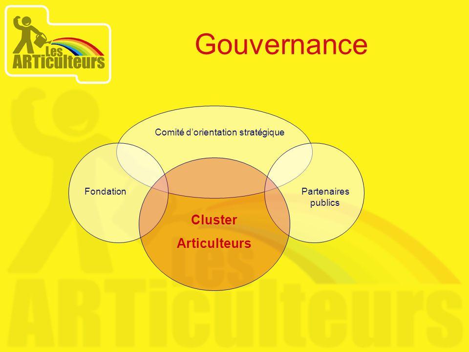 Gouvernance Comité dorientation stratégique FondationPartenaires publics Cluster Articulteurs