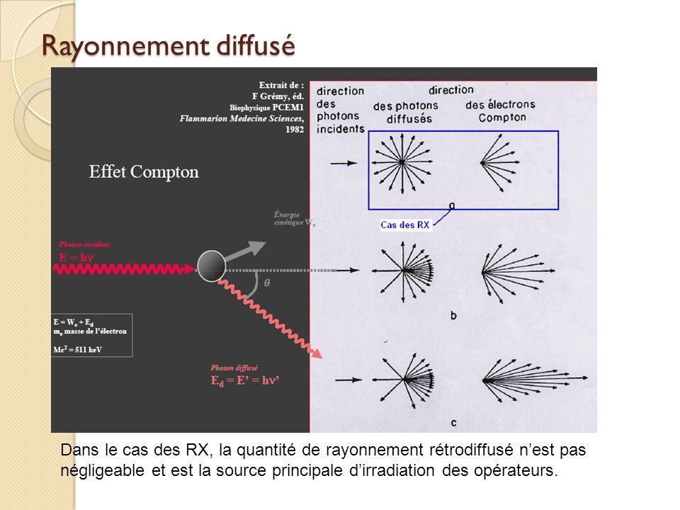 Rayonnement diffusé Dans le cas des RX, la quantité de rayonnement rétrodiffusé nest pas négligeable et est la source principale dirradiation des opér