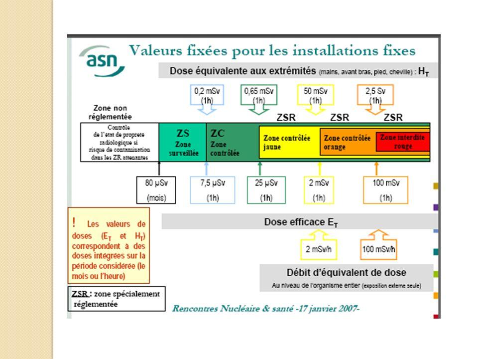 DOSIMETRIE Dosimétrie passive thoracique (sous le tablier) Dosimétrie active (opérationnelle) ± dosimétrie extrémités (TLD) Catégorie A : DP mensuelle + DO ± bague TLD Catégorie B : DP trimestrielle ± DO si travail en zone contrôlée