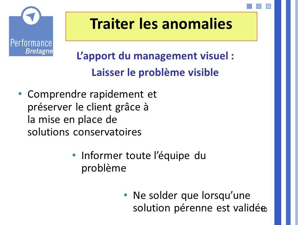 10 Traiter les anomalies Lapport du management visuel : Laisser le problème visible Comprendre rapidement et préserver le client grâce à la mise en pl