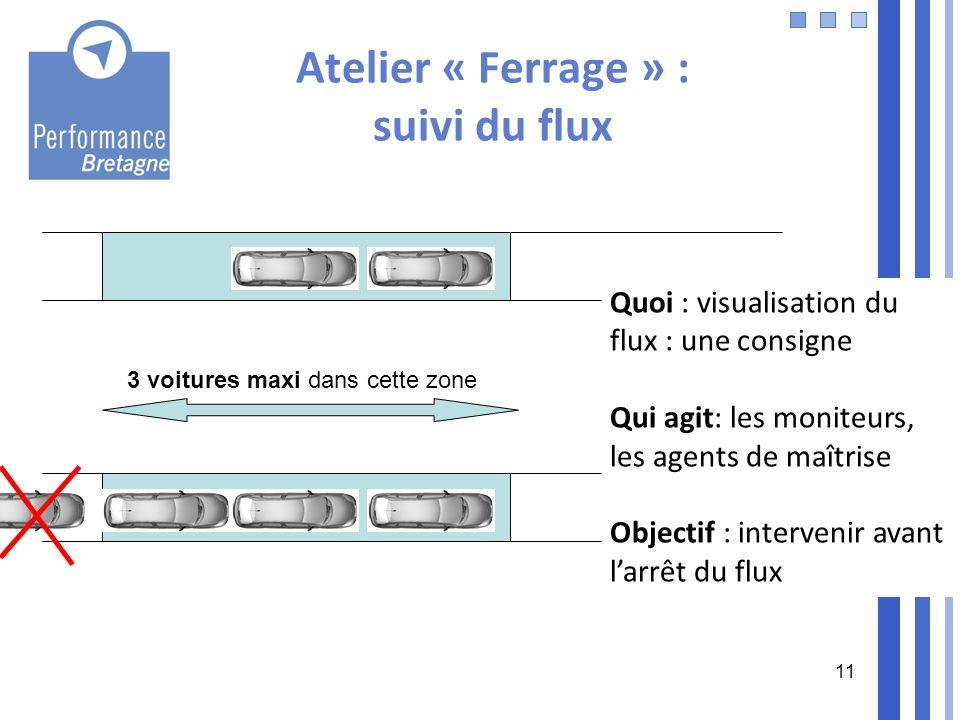 11 Atelier « Ferrage » : suivi du flux 3 voitures maxi dans cette zone Quoi : visualisation du flux : une consigne Qui agit: les moniteurs, les agents