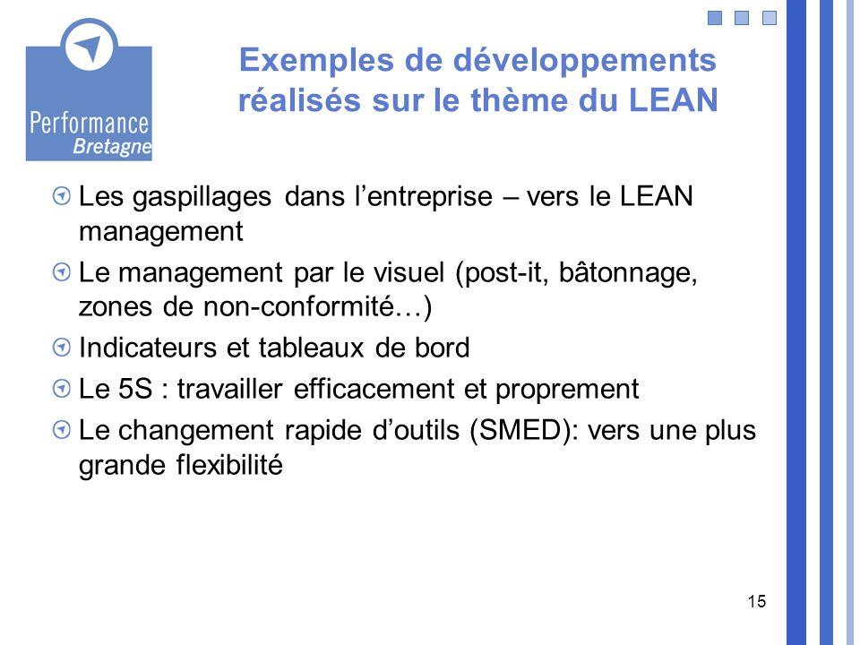 15 Exemples de développements réalisés sur le thème du LEAN Les gaspillages dans lentreprise – vers le LEAN management Le management par le visuel (po