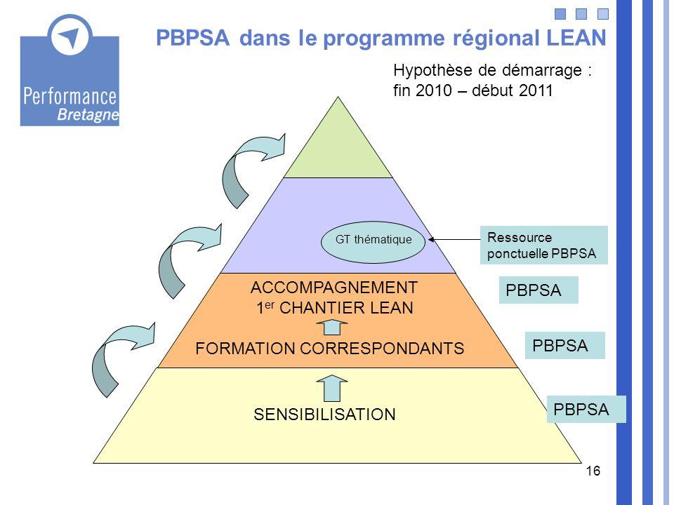 16 PBPSA dans le programme régional LEAN SENSIBILISATION ACCOMPAGNEMENT 1 er CHANTIER LEAN FORMATION CORRESPONDANTS PBPSA GT thématique Ressource ponc