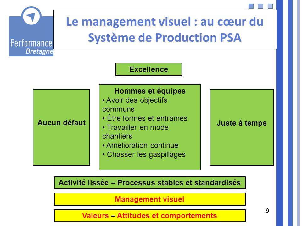 9 Le management visuel : au cœur du Système de Production PSA Aucun défaut Juste à temps Excellence Hommes et équipes Avoir des objectifs communs Être