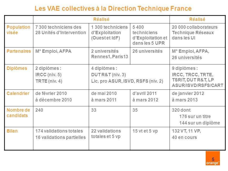 5 Réalisé Population visée 7 300 techniciens des 28 Unités dIntervention 1 300 techniciens dExploitation (Ouest et IdF) 5 400 techniciens dExploitation et dans les 5 UPR 20 000 collaborateurs Technique Réseaux dans les UI PartenairesM° Emploi, AFPA2 universités Rennes1, Paris13 26 universitésM° Emploi, AFPA, 26 universités Diplômes2 diplômes : IRCC (niv.