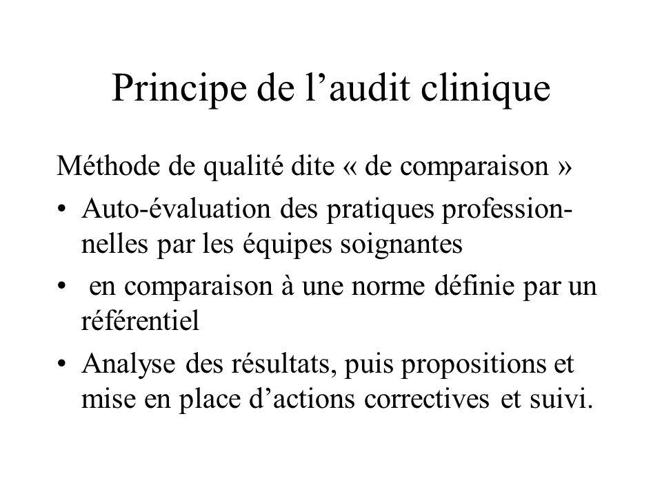 Principe de laudit clinique Méthode de qualité dite « de comparaison » Auto-évaluation des pratiques profession- nelles par les équipes soignantes en