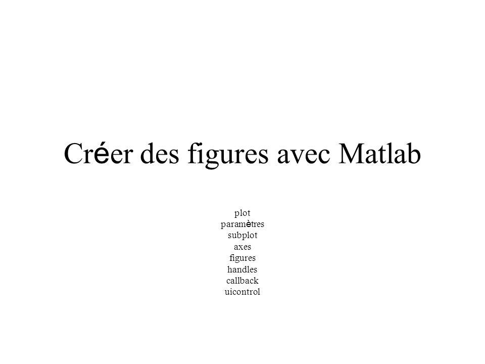 Cr é er des figures avec Matlab plot param è tres subplot axes figures handles callback uicontrol