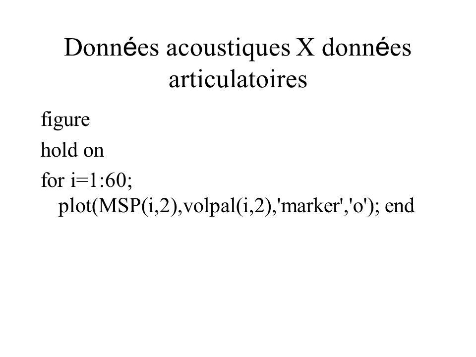 Donn é es acoustiques X donn é es articulatoires figure hold on for i=1:60; plot(MSP(i,2),volpal(i,2),'marker','o'); end