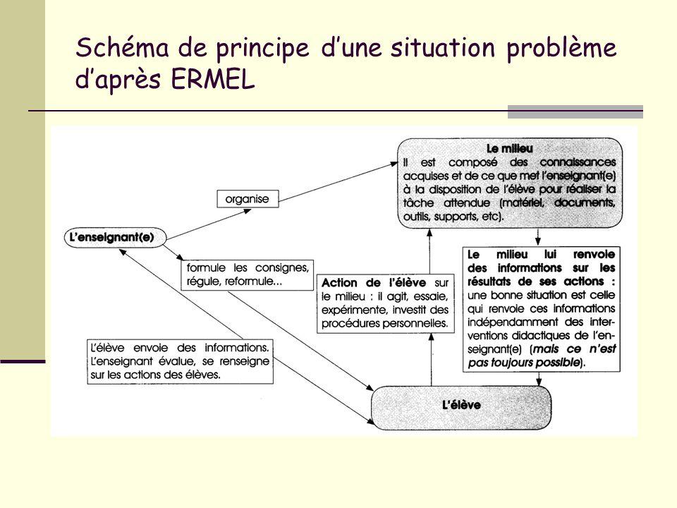 Schéma de principe dune situation problème daprès ERMEL