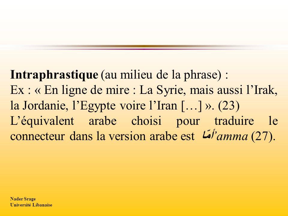 Intraphrastique (au milieu de la phrase) : Ex : « En ligne de mire : La Syrie, mais aussi lIrak, la Jordanie, lEgypte voire lIran […] ». (23) Léquival