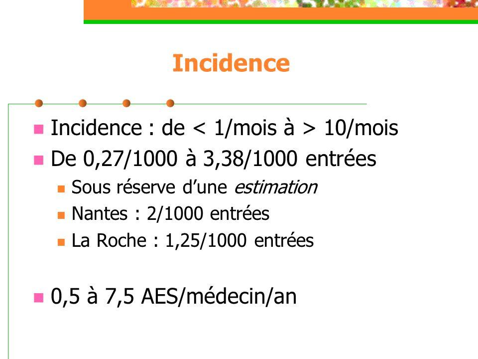 Incidence Incidence : de 10/mois De 0,27/1000 à 3,38/1000 entrées Sous réserve dune estimation Nantes : 2/1000 entrées La Roche : 1,25/1000 entrées 0,