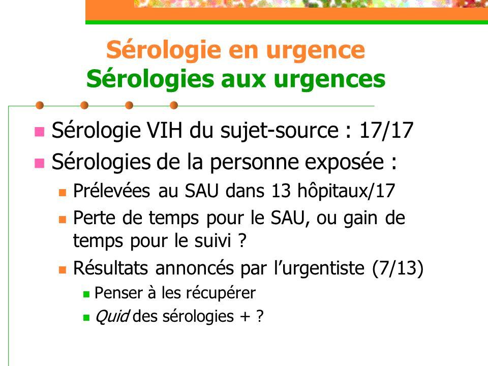 Sérologie en urgence Sérologies aux urgences Sérologie VIH du sujet-source : 17/17 Sérologies de la personne exposée : Prélevées au SAU dans 13 hôpita