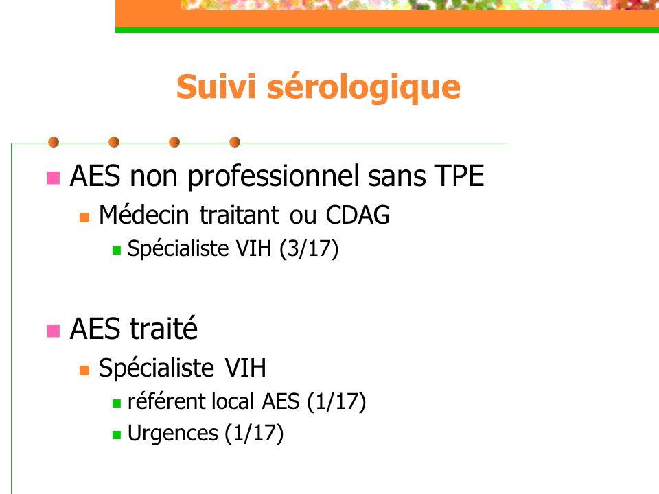 Suivi sérologique AES non professionnel sans TPE Médecin traitant ou CDAG Spécialiste VIH (3/17) AES traité Spécialiste VIH référent local AES (1/17)