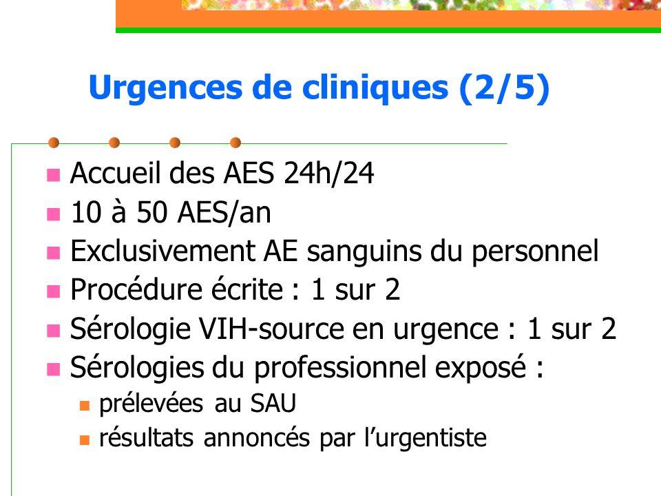 Urgences de cliniques (2/5) Accueil des AES 24h/24 10 à 50 AES/an Exclusivement AE sanguins du personnel Procédure écrite : 1 sur 2 Sérologie VIH-sour