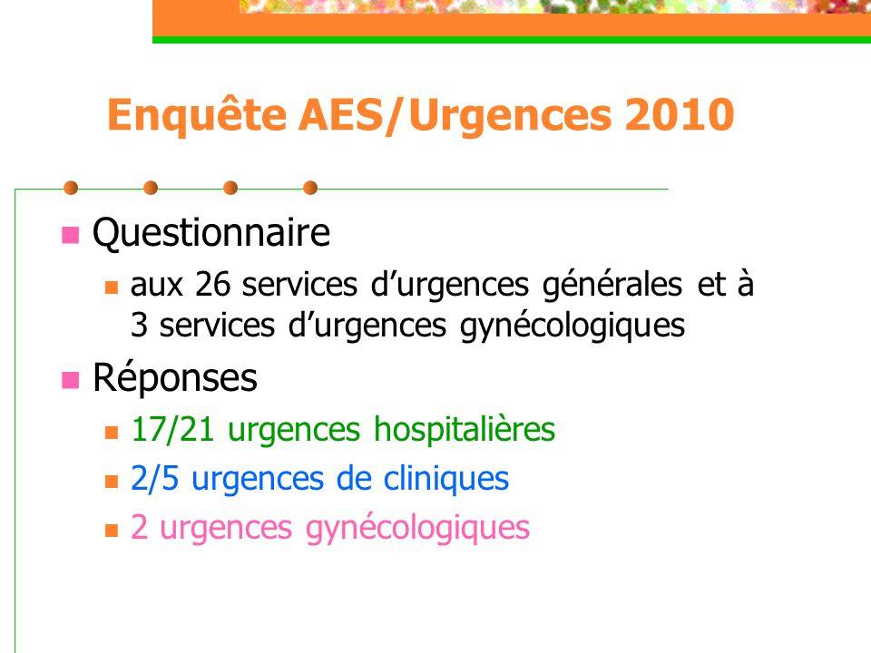Enquête AES/Urgences 2010 Questionnaire aux 26 services durgences générales et à 3 services durgences gynécologiques Réponses 17/21 urgences hospitali
