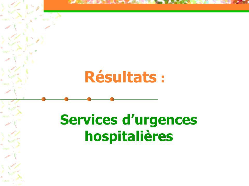 Résultats : Services durgences hospitalières