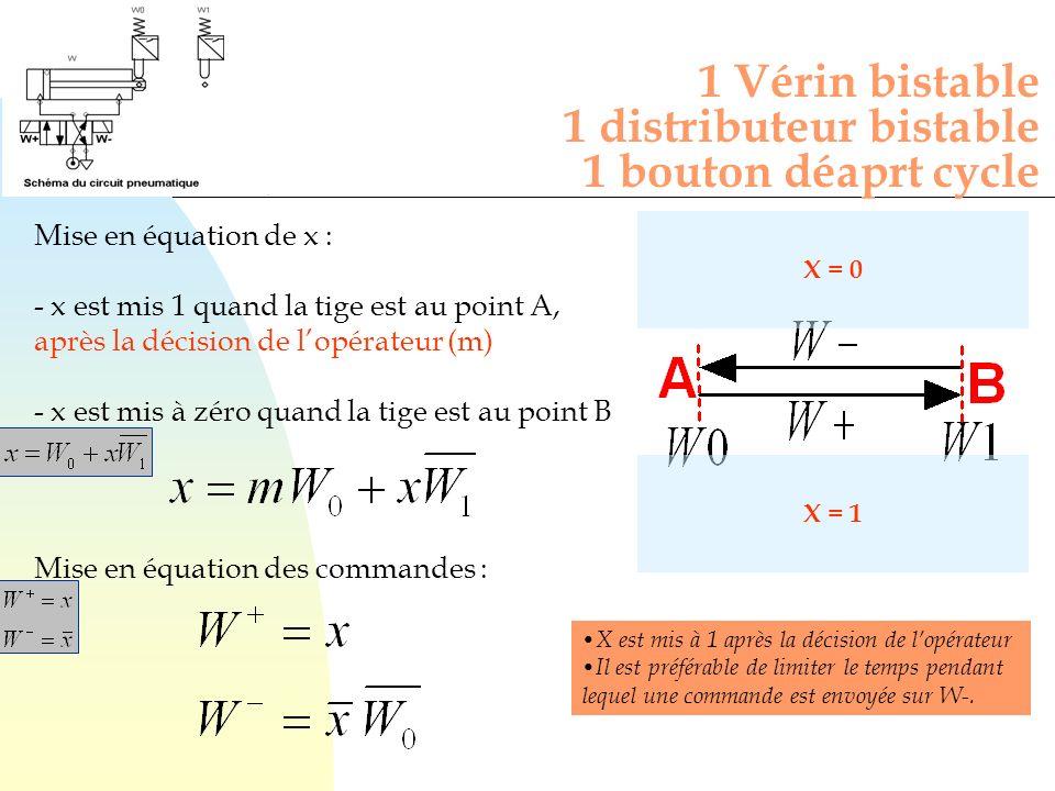 Mise en équation de x : - x est mis 1 quand la tige est au point A, après la décision de lopérateur (m) - x est mis à zéro quand la tige est au point