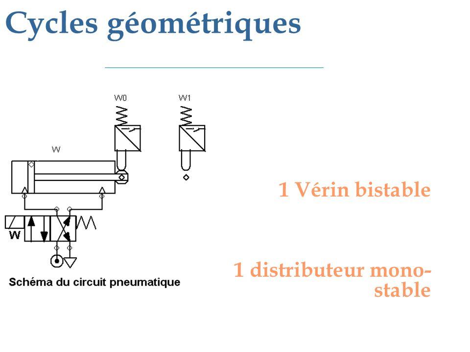 1 Vérin bistable 1 distributeur mono- stable Cycles géométriques