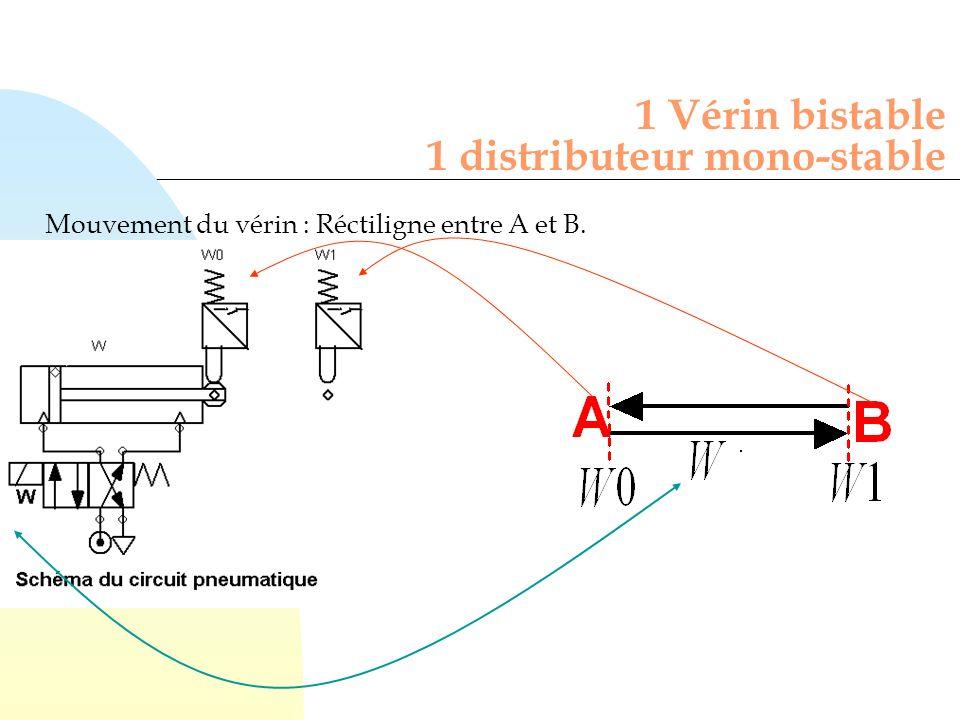 1 Vérin bistable 1 distributeur mono-stable Mouvement du vérin : Réctiligne entre A et B.