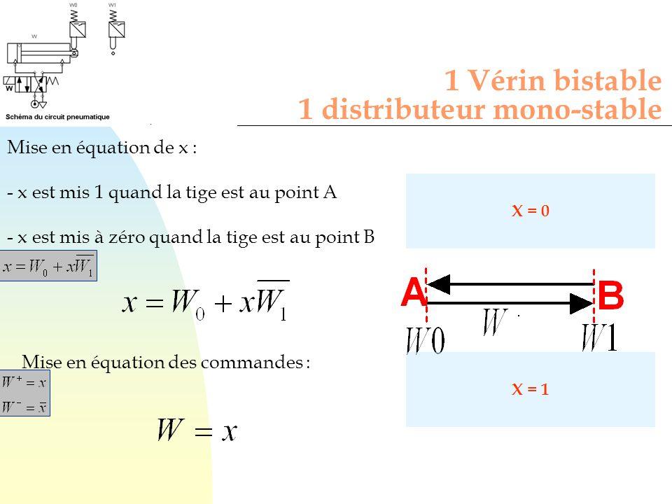 1 Vérin bistable 1 distributeur mono-stable Mise en équation de x : - x est mis 1 quand la tige est au point A - x est mis à zéro quand la tige est au