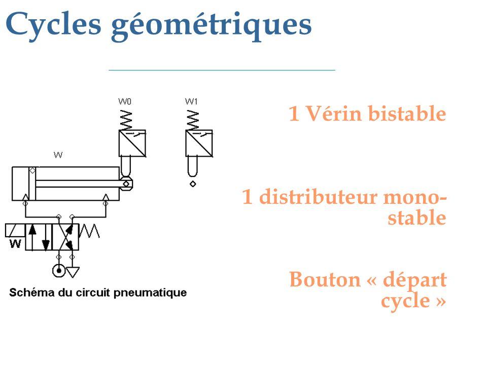 1 Vérin bistable 1 distributeur mono- stable Bouton « départ cycle » Cycles géométriques