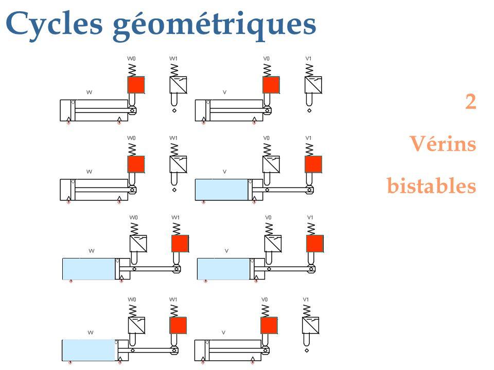 2 Vérins bistables Cycles géométriques