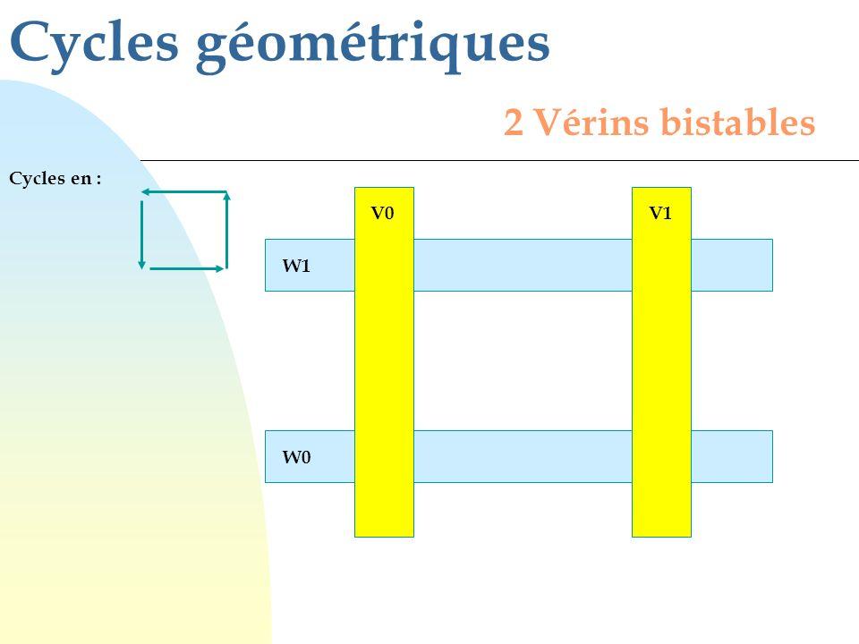 2 Vérins bistables Cycles géométriques Cycles en : W0 W1 V0V1