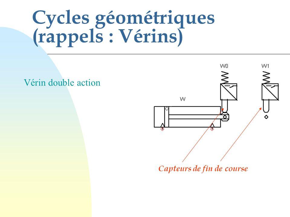 Mise en équation : - pas besoin de variable secondaire Mise en équation des commandes : 2 Vérins bistables 2 distributeurs simple action Bouton poussoir Une impulsion sur m est suffisante pour lancer le cycle.