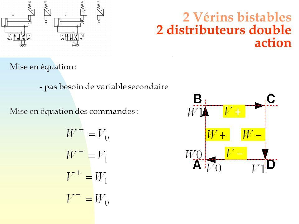 Mise en équation : - pas besoin de variable secondaire Mise en équation des commandes : 2 Vérins bistables 2 distributeurs double action