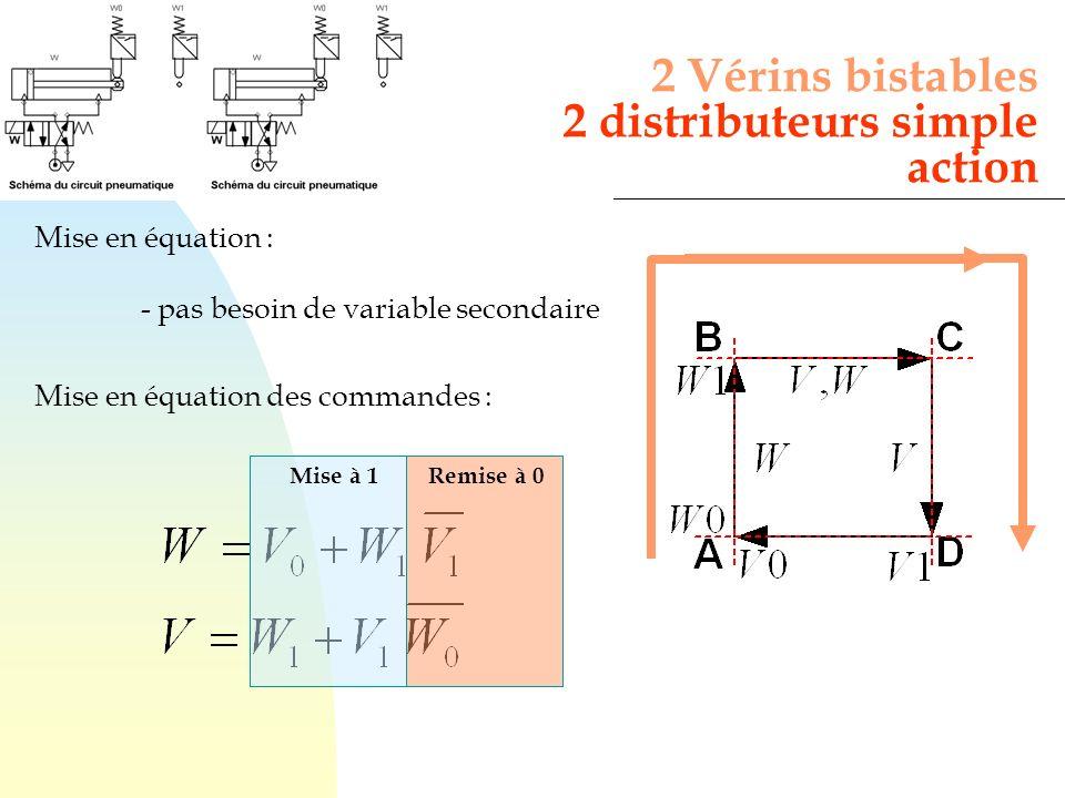Mise en équation : - pas besoin de variable secondaire Mise en équation des commandes : 2 Vérins bistables 2 distributeurs simple action Mise à 1Remis