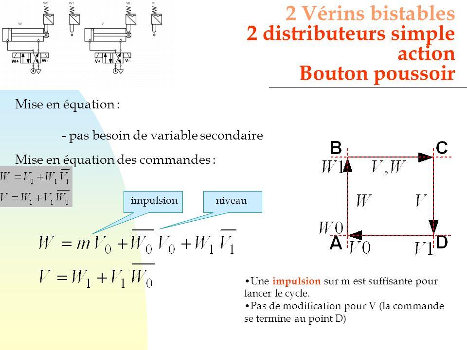 Mise en équation : - pas besoin de variable secondaire Mise en équation des commandes : 2 Vérins bistables 2 distributeurs simple action Bouton pousso