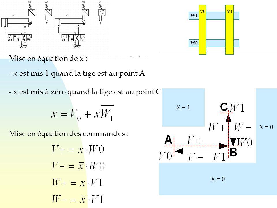 X = 1 X = 0 Mise en équation de x : - x est mis 1 quand la tige est au point A - x est mis à zéro quand la tige est au point C Mise en équation des co