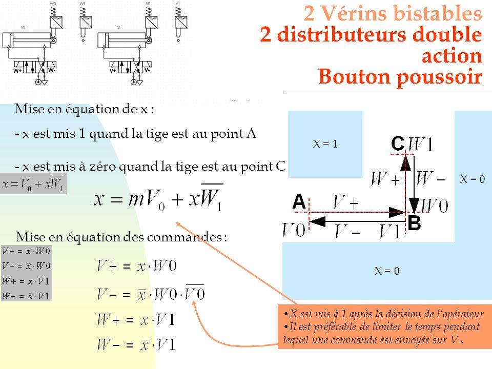 2 Vérins bistables 2 distributeurs double action Bouton poussoir X = 1 X = 0 Mise en équation de x : - x est mis 1 quand la tige est au point A - x es