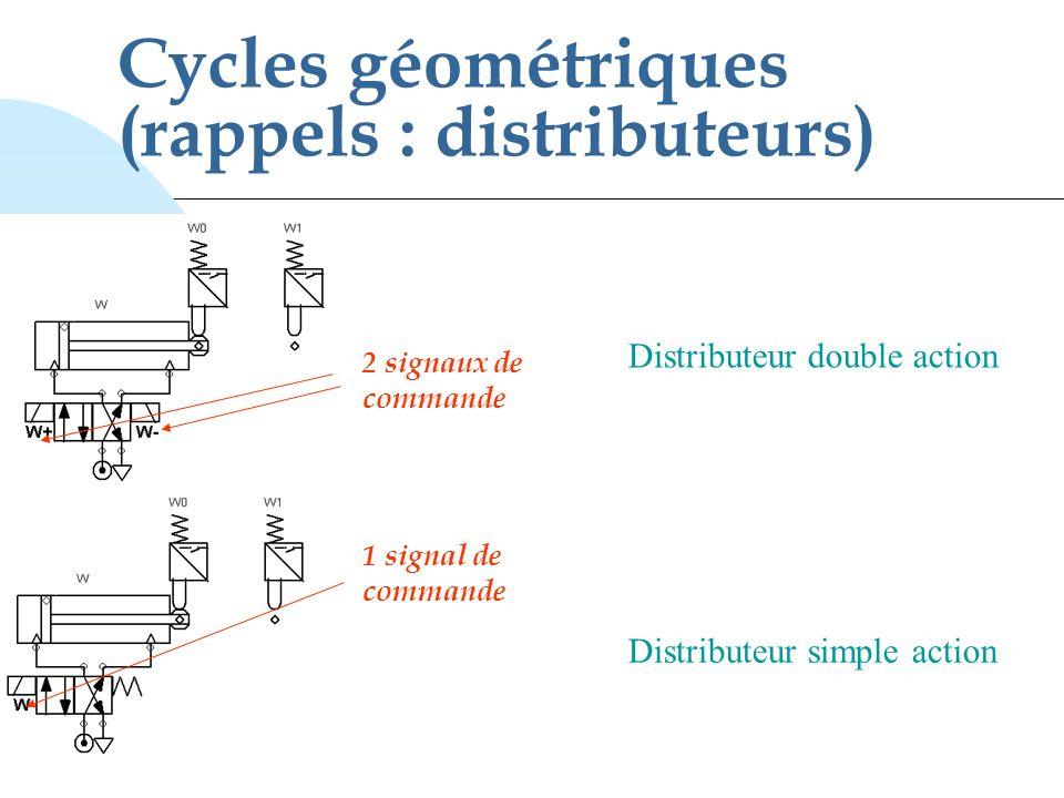 Cycles géométriques (rappels : distributeurs) Distributeur double action Distributeur simple action 2 signaux de commande 1 signal de commande