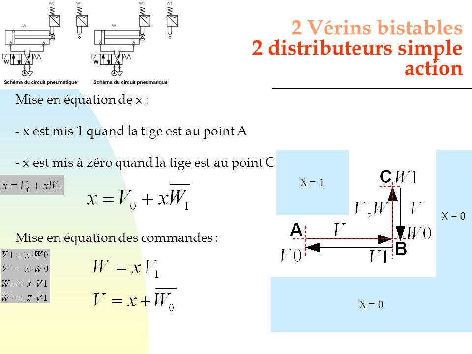 2 Vérins bistables 2 distributeurs simple action X = 1 X = 0 Mise en équation de x : - x est mis 1 quand la tige est au point A - x est mis à zéro qua