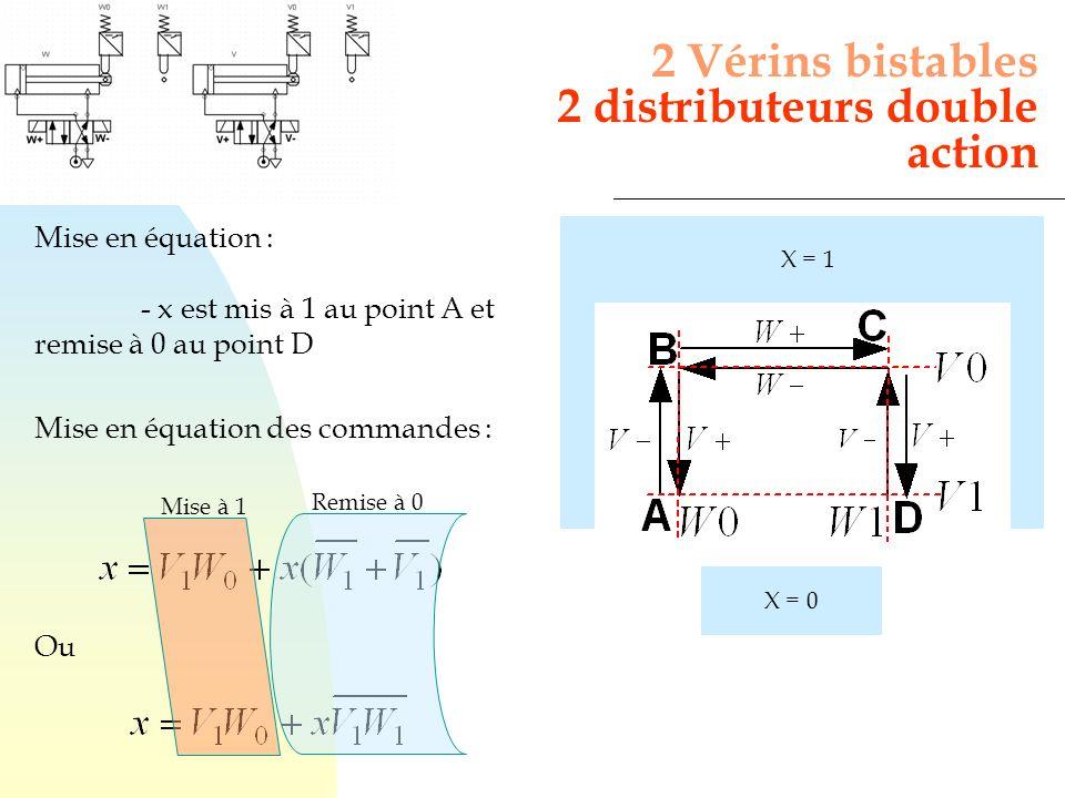 Mise en équation : - x est mis à 1 au point A et remise à 0 au point D Mise en équation des commandes : 2 Vérins bistables 2 distributeurs double acti